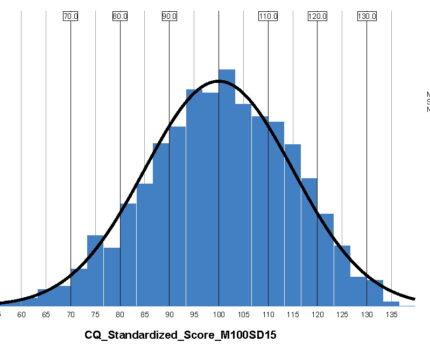 CQ-i Score Classification and Standardization